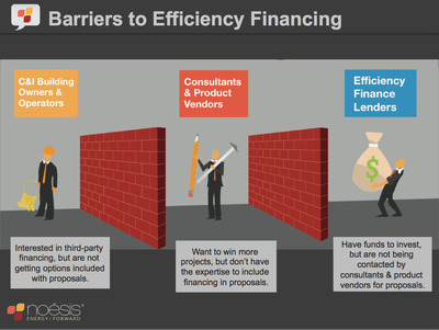 Many efficiency professionals lack the expertise necessary to know what finance products to propose, why they should include it, when do provide it and how to sell it. In this webinar, experts from Noesis will walk through the process of identifying, evaluating and integrating financing into efficiency proposals and - most importantly - selling the financing to the CFO. (PRNewsFoto/NOESIS ENERGY)