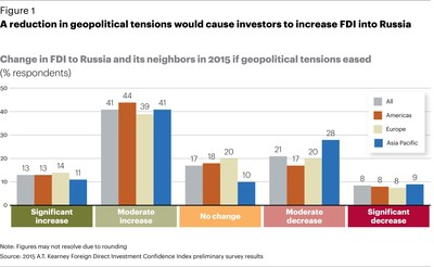 Figure 1: Change in FDI to Russia and its neighbors in 2015 if geopolitical tensions ease.