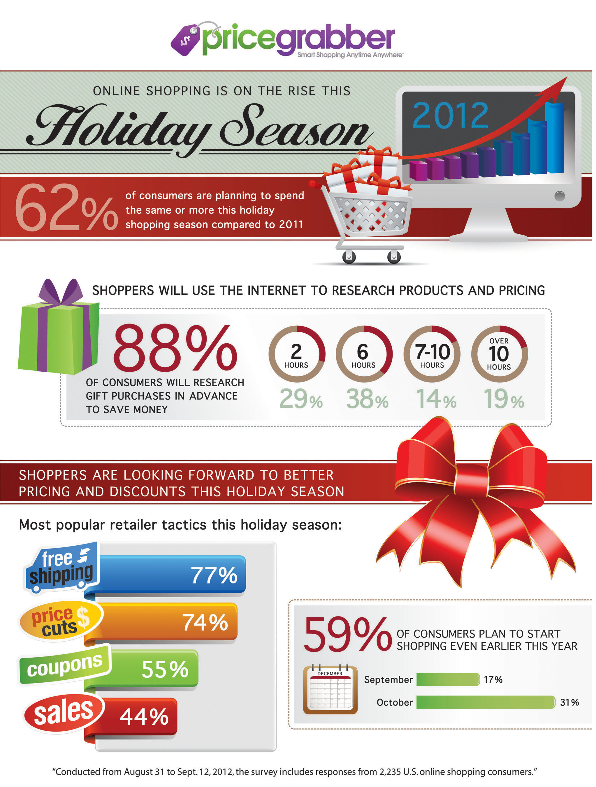 PriceGrabber Infographic: Online Shopping is on the Rise this Holiday Season.  (PRNewsFoto/PriceGrabber.com)