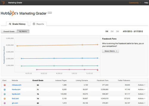 Marketing Grader Dashboard.  (PRNewsFoto/HubSpot, Inc.)