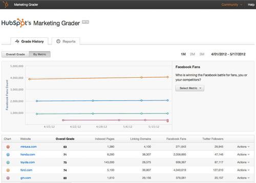 HubSpot Launches a Marketing Effectiveness Dashboard