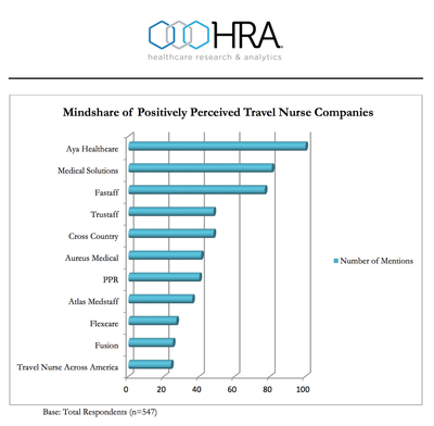 Healthcare Research & Analytics Travel Nurse Survey Results 2016