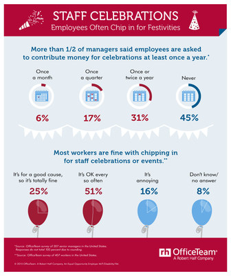 More than half (54 percent) of senior managers said employees are asked to contribute money for celebrations -- such as birthdays, anniversaries and baby showers -- at least once a year. Luckily, most workers are feeling generous: 51 percent of employees stated they are OK with chipping in occasionally, and a quarter (25 percent) have no hesitation because they consider it a good cause.