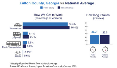 Fulton County, Ga., has among the highest number of commuters coming from another county in the nation, the U.S. Census Bureau reported today in new estimates released from the American Community Survey. The Census Bureau also released estimates showing the county's average one-way commute time and how residents travel to work.  (PRNewsFoto/U.S. Census Bureau)