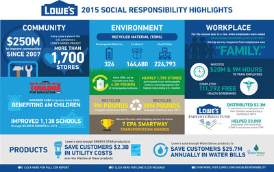 2015 Lowe's Social Responsibility Highlights