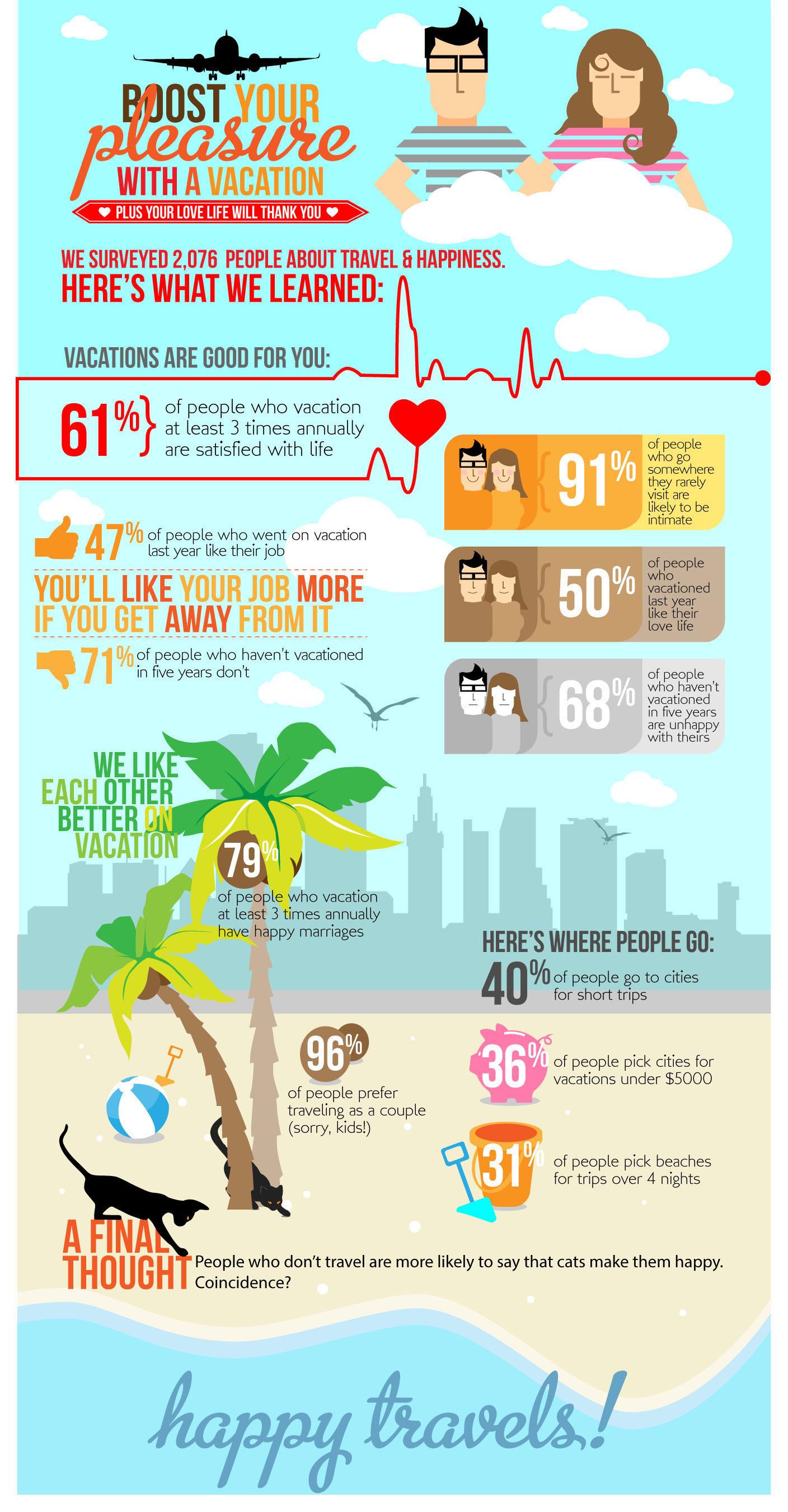 Vacations Boost Pleasure, Expedia Study Finds.  (PRNewsFoto/Expedia.com)