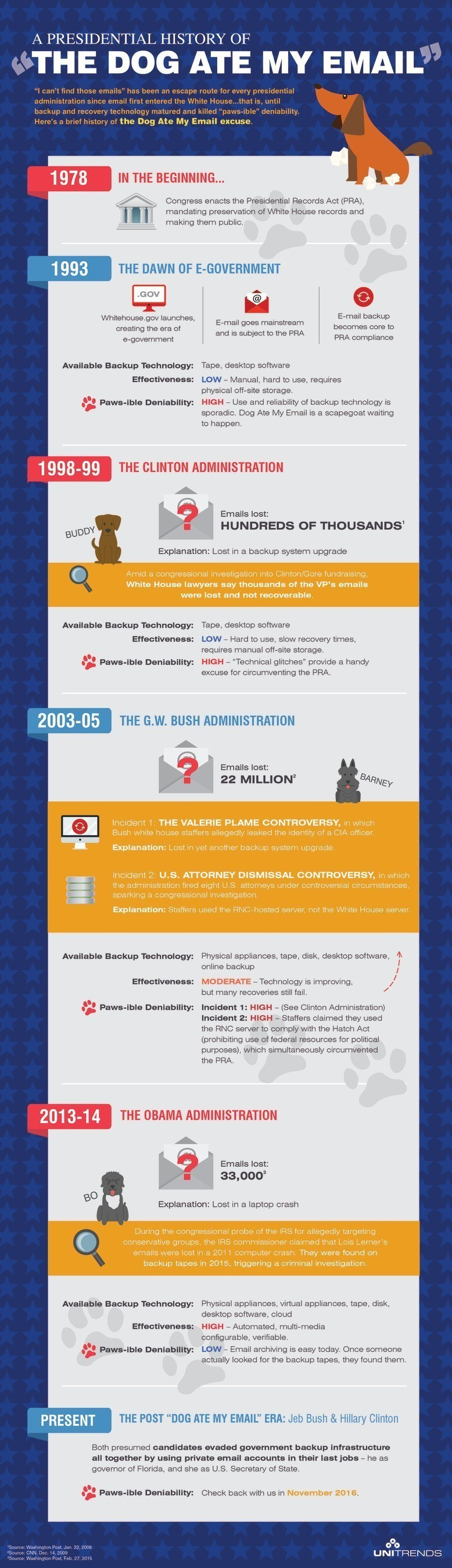Unitrends Unveils Infographic: Presidential History of 'Dog Ate My Email' Excuse