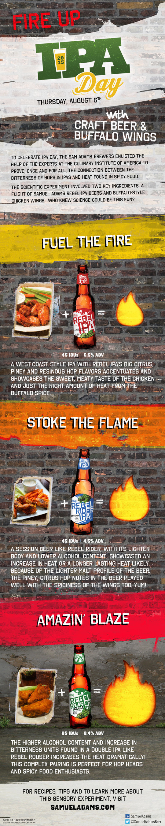 Fire Up IPA Day with Craft Beer and Buffalo Wings