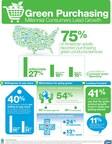 Millennial consumers lead growth in green purchasing. (PRNewsFoto/SCA)