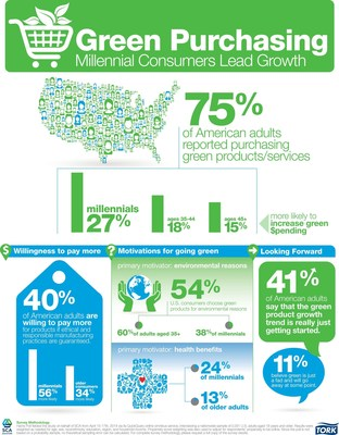 Millennial consumers lead growth in green purchasing. (PRNewsFoto/SCA)
