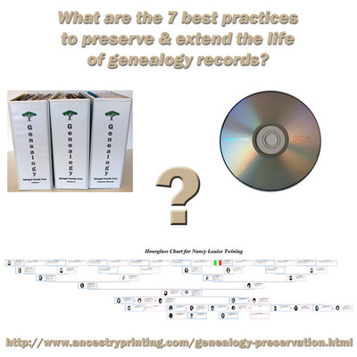 Understanding the 7 best practices to preserve and extend the life of genealogy records.  (PRNewsFoto/Ancestry Graphics & Printing)