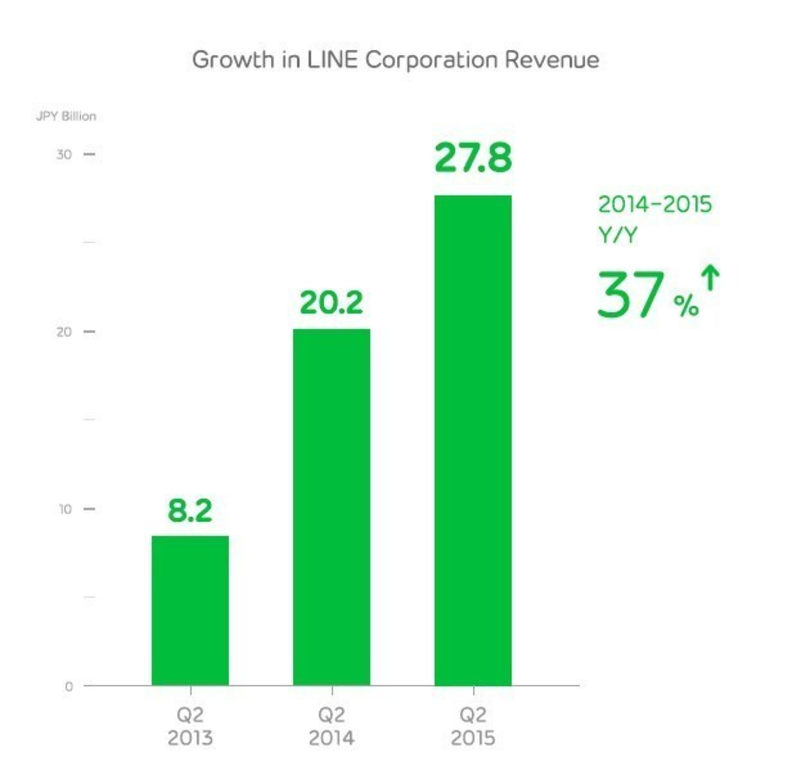 LINE Corporation, owner and operator of the free call and messaging app LINE, today announced their Q2 (April-June) earnings for 2015.