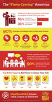 New research sponsored by Ore-Ida(R) Bold & Crispy shows that 90 percent of parents want to liven up dinner time talk with their children. Ore-Ida is helping parents bring flavor back to mealtime and inspire bolder conversations through starter questions found on a new #FindYourBOLD Pinterest board.
