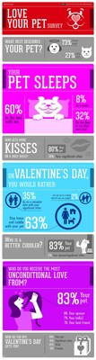 VetIQ Valentine's Day Info Graphic