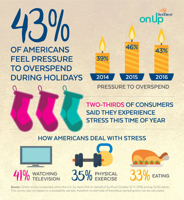 SunTrust annual Holiday Financial Confidence Survey reveals that 43 percent of Americans feel pressure to spend more than they can afford during the holiday season.
