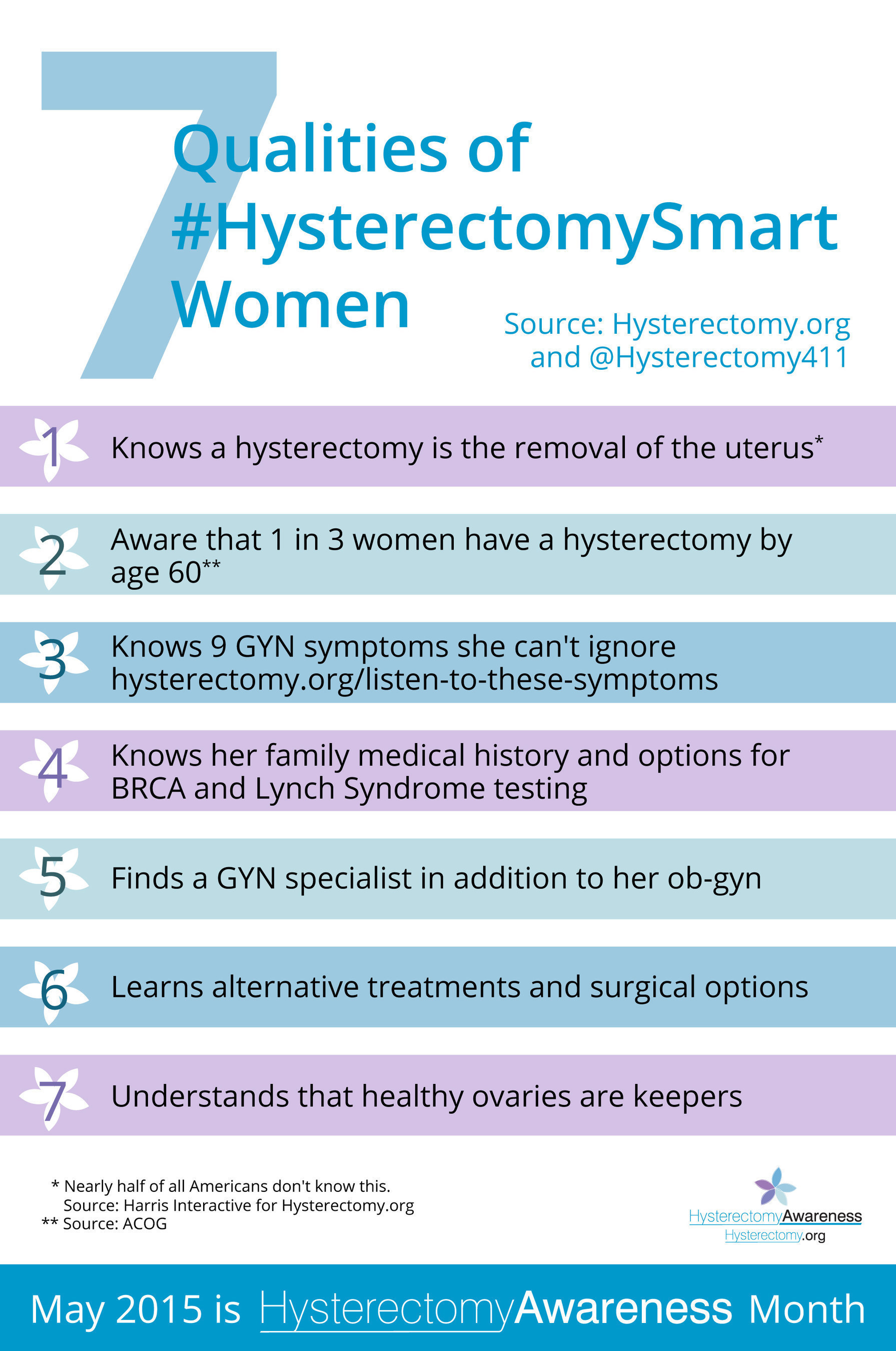 Almost half of American adults are incorrect or don't know what a hysterectomy is, which affects one in 3 women by age 60. (Source: Harris Interactive). May 2015 is Hysterectomy Awareness Month. (Survey was conducted online within the United States by Harris Poll on behalf of Hysterectomy.org from February 11-13, 2015 among 2,026 adults ages 18 and older. This online survey is not based on a probability sample and therefore no estimate of theoretical sampling error can be calculated. For complete survey methodology, including weighting variables, please contact Laura Williams, 512.497.8035.)