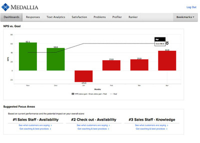 Medallia platform new capabilities - pictured: NPS (Net Promoter Score) vs. Goal.  (PRNewsFoto/Medallia)