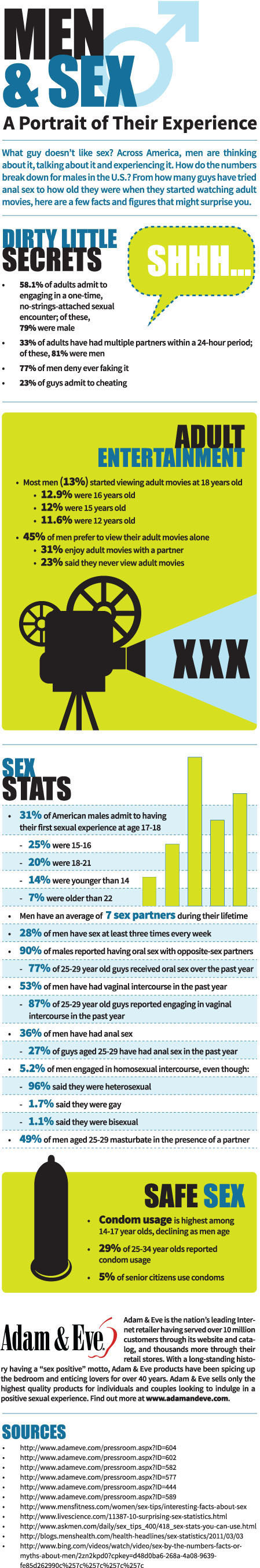 "ADAMANDEVE.COM REVEALS STATISTICS ON ""MEN & SEX"".  (PRNewsFoto/AdamAndEve.com)"