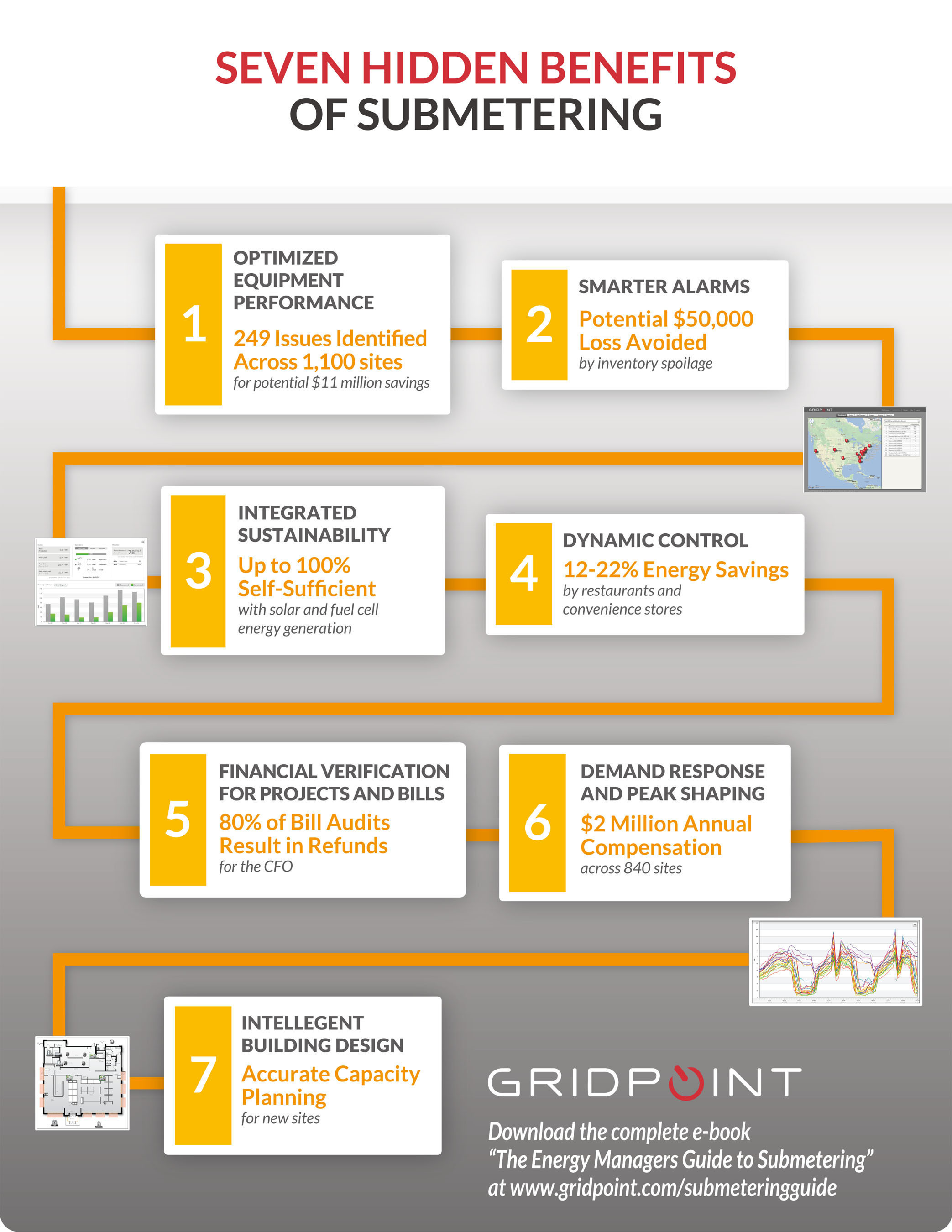 GridPoint Highlights Seven Hidden Benefits of Energy Management Submetering (Infographic). Download the e-book ...