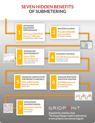 """GridPoint Highlights Seven Hidden Benefits of Energy Management Submetering (Infographic). Download the e-book """"The Energy Manager's Guide to Real-Time Submetering Data"""" at www.gridpoint.com/submeteringguide to see real-world examples of submetering results and best practices from leading retailers, restaurants, commercial enterprises and government agencies. (PRNewsFoto/GridPoint) (PRNewsFoto/GRIDPOINT)"""