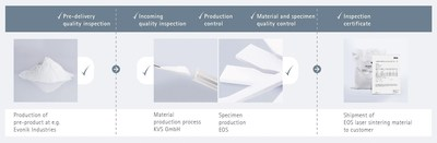 EOS Quality Leadership: Reproducible Part Quality in Plastics-Based Additive Manufacturing