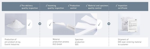 Holistic approach: Consistent quality assurance from preliminary product to the EOS laser sintering material ...