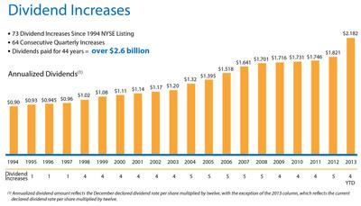 Dividend Increases.  (PRNewsFoto/Realty Income Corporation)