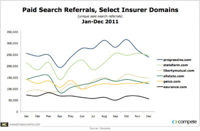 Chart Example: Search Referrals Among Biggest Players Over Time.  (PRNewsFoto/MarketingCharts.com)