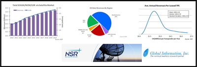 Global Information Inc (GII) -- Global Satellite SCADA/M2M Market Expected to Reach $2.7 Billion in 2021, Satellite-Based EO Market to Triple.  (PRNewsFoto/Global Information, Inc.)