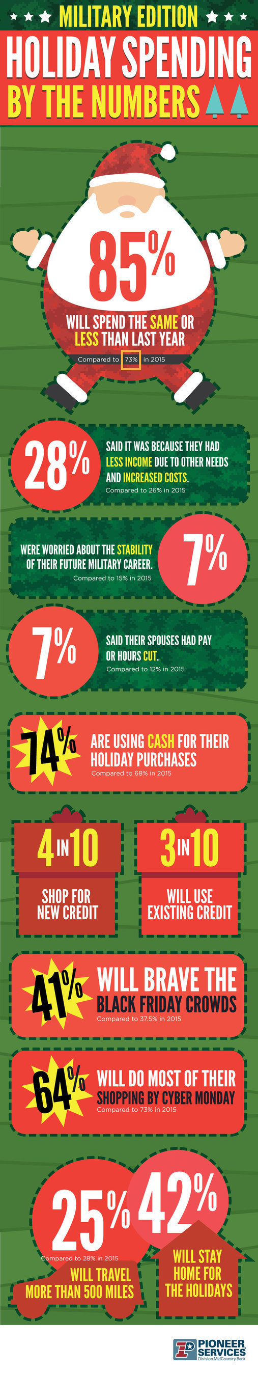 This infographic summarizes findings from the 2016 Military Holiday Spending Survey, conducted online by Pioneer Services from October 19-31, 2016 with responses from 580 military families. The results highlight service member's spending, budgeting, travel, and holiday preferences. For more information, a blog summarizing survey details can be found on the free educational website HolidaySpendingPlanner.org.