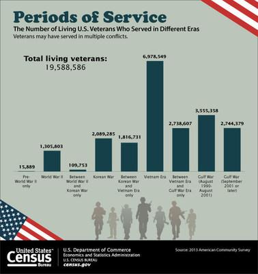 U s census bureau veterans day 2014 nov 11 - Census bureau statistics ...