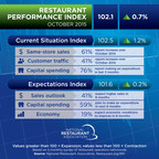 Driven by stronger same-store sales and a more optimisticoutlook among restaurant operators, the National RestaurantAssociation's Restaurant Performance Index (RPI) posted amoderate gain in October.