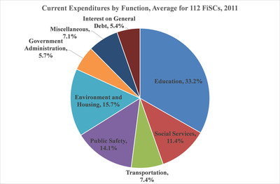Current Expenditures by Function, Average for 112 FiSCs, 2011 (PRNewsFoto/Lincoln Institute of Land Policy)