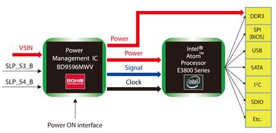 ROHM's new PMIC for Intel Bay Trail I Platforms. (PRNewsFoto/ROHM Semiconductor) (PRNewsFoto/ROHM SEMICONDUCTOR)