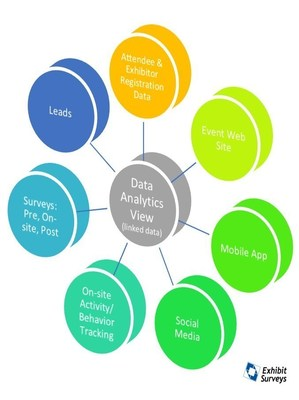Event Analytics: Linking Data can Exponentially Increase its Value