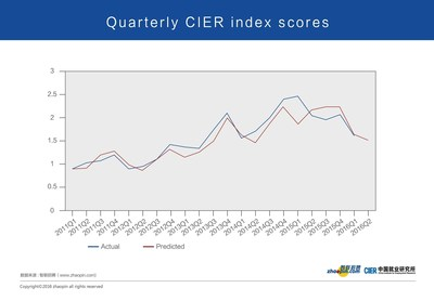 Quarterly CIER Index Scores
