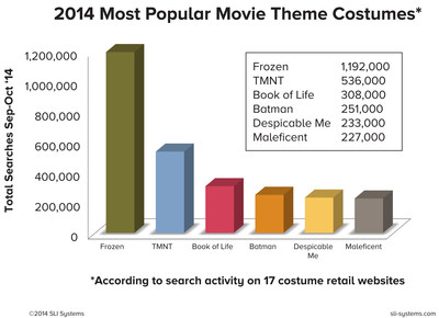 "Halloween 2014--""Frozen"" Costumes Freeze Out Teenage Mutant Ninja Turtles, According to Study by E-Commerce Accelerator, SLI Systems"