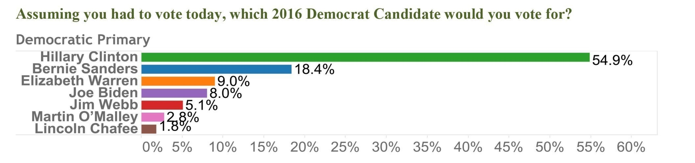 Assuming you had to vote today, which 2016 Democrat Candidate would you vote for?