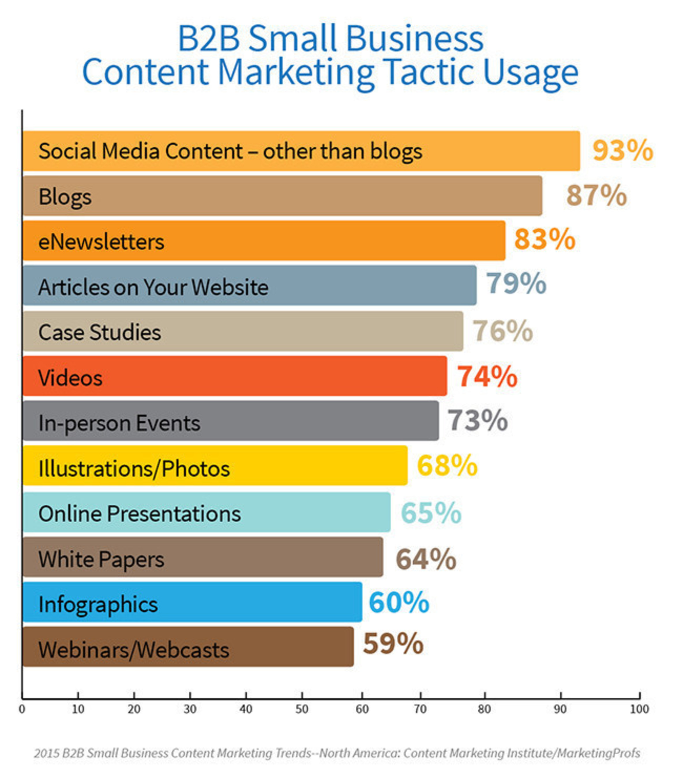 Small Businesses Embrace Social Media In Their Content Marketing