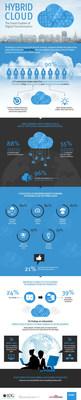 Hybrid Cloud: The Great Enabler of Digital Business