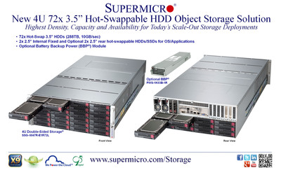 "Supermicro(R) Ships New 4U 72x 3.5"" Hot-Swap HDD Scale-Out Storage Solution.(PRNewsFoto/Super Micro Computer, Inc.)"