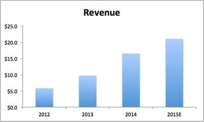 Accelerize Inc Revenue Graph (PRNewsFoto/Accelerize Inc.,)