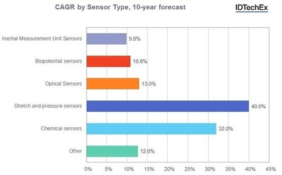 """Growth rates summary for each sensor type. Source: IDTechEx Research report """"Wearable Sensors 2016-2026: Market Forecasts, Technologies, Players"""" (www.IDTechEx.com/wtsensors). (PRNewsFoto/IDTechEx Research)"""
