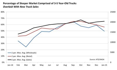 3- to 5-year-old sleeper tractors continued to depreciate at a mildly accelerated rate during January 2015.
