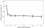 Figure 1 - VAS SI Joint Pain