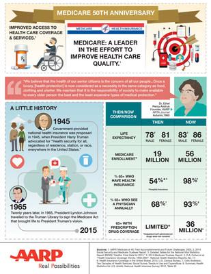 AARP Celebrates Medicare's 50th Anniversary