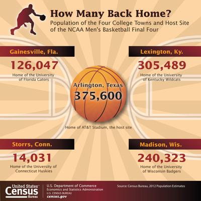 To commemorate the NCAA Final Four men's college basketball games, the Census Bureau has compiled a collection of facts examining the demographics of the host city, as well as the cities represented by the four remaining teams: Madison, Wis. (University of Wisconsin), Gainesville, Fla. (University of Florida), Storrs, Conn. (University of Connecticut) and Lexington-Fayette, Ky. (University of Kentucky). (PRNewsFoto/U.S. Census Bureau) (PRNewsFoto/U_S_ CENSUS BUREAU)