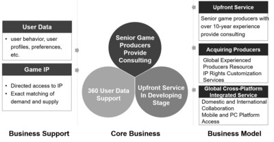 360 GAMES Distribution Consulting Program