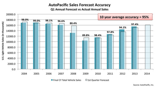 AutoPacific sales forecast accuracy compares AutoPacific's first quarter forecast for annual U.S. light vehicle sales, issued in January, with actual sales for that same year. (PRNewsFoto/AutoPacific) (PRNewsFoto/AUTOPACIFIC)