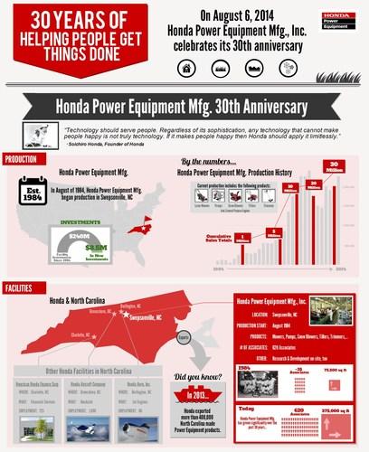 Honda Power Equipment 30th Anniversary Informational Graphic (PRNewsFoto/Honda Power Equipment Mfg., Inc.)
